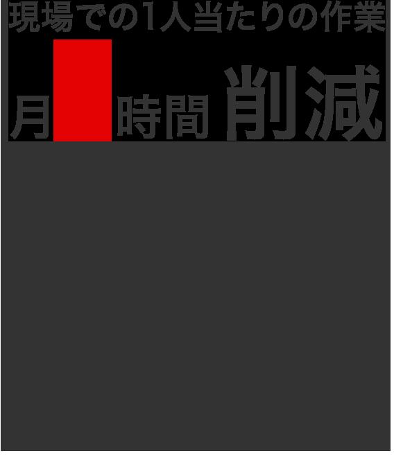 現場での1人当たりの作業 月9時間削減