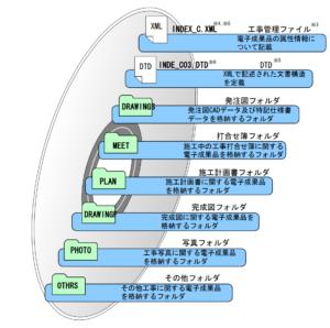 電子納品の構成 フォトラクション
